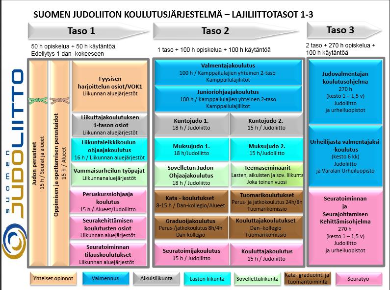 Judoliiton koulutusjärjestelmä 1-3 tasot